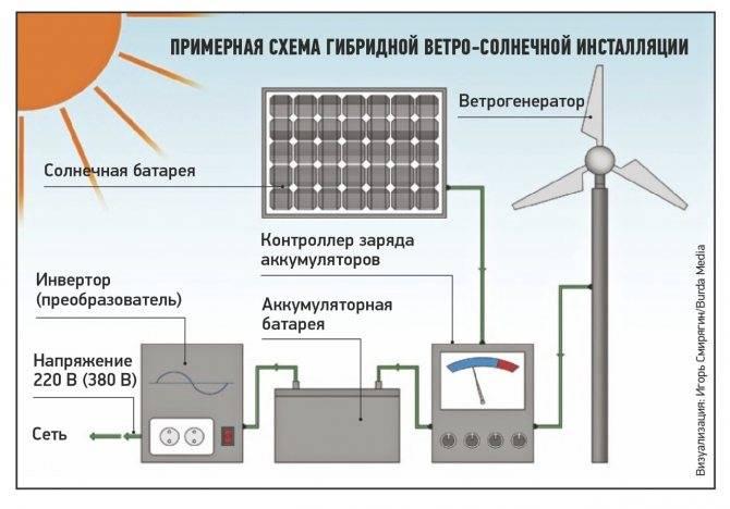 Отопление на солнечных батареях для частного дома: варианты