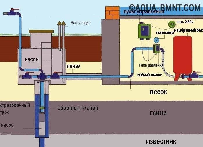 Водоснабжение частного дома: требования, схемы и оборудование | гидро гуру