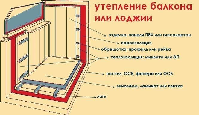 Как утеплить балкон своими руками - пошаговая инструкция от а до я