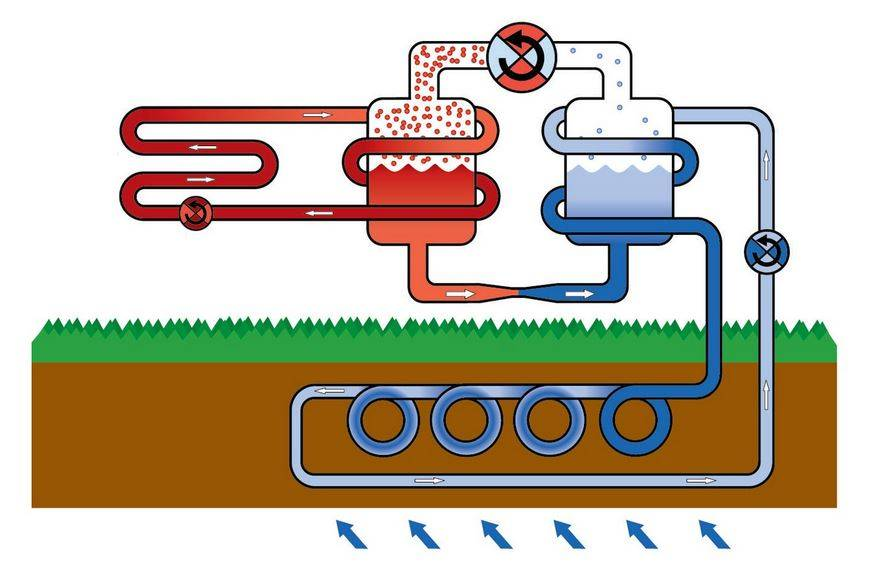 Тепловой насос френетта: устройство и принцип работы + можно ли собрать самому?