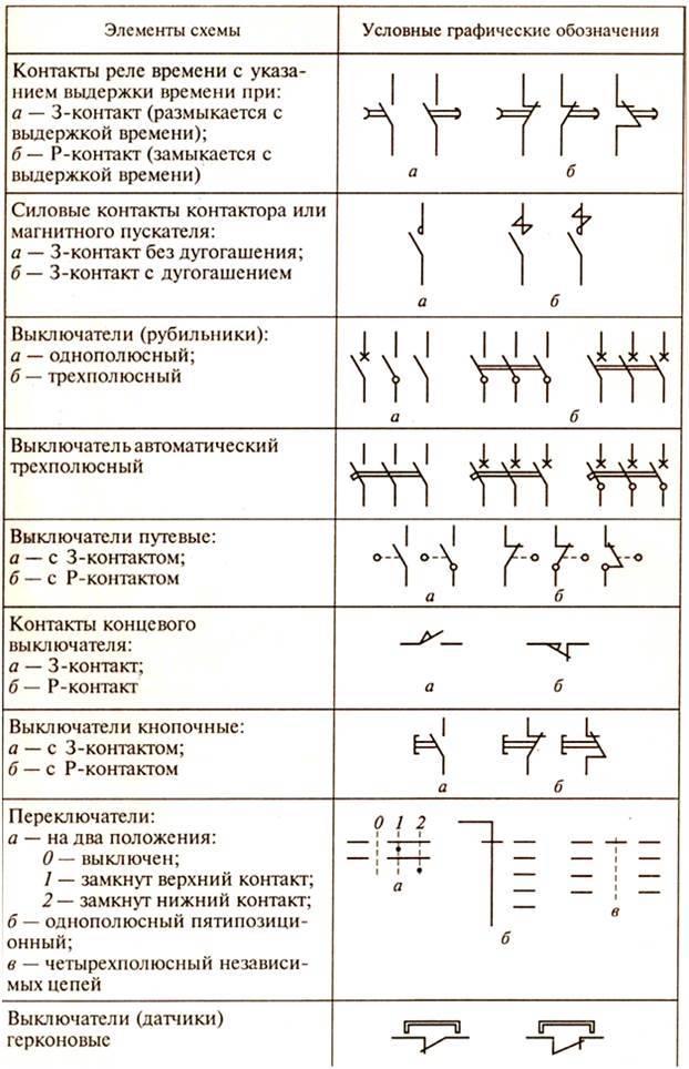 Обозначения условные приборов и средств автоматизации в схемах