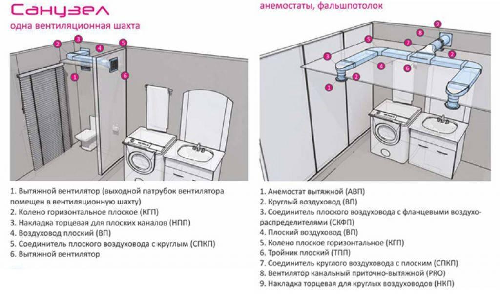 Вытяжка в ванную: правила выбора и особенности монтажа