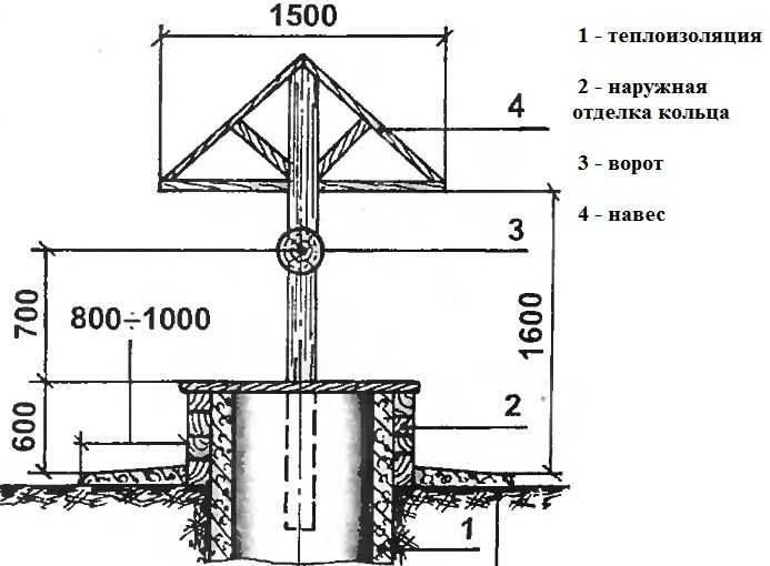 Колодец своими руками: инструкция по строительству на даче