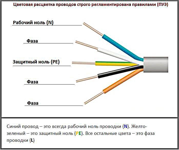 Цвета проводов в электрике: маркировка и ее значение