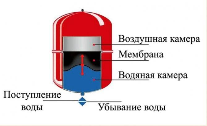 Почему падает давление в системе отопления: причины падения, если протечек нет, как поднять при потерях, повысить при остывании