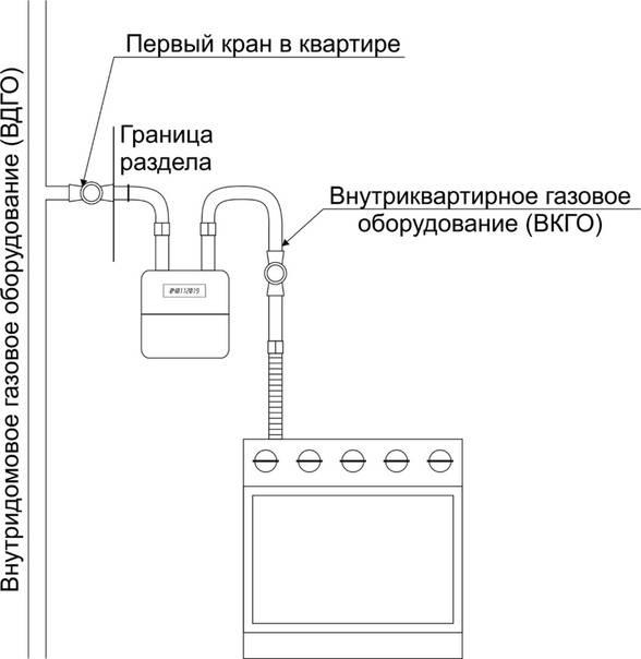 Как своими руками поменять газовый кран в квартире