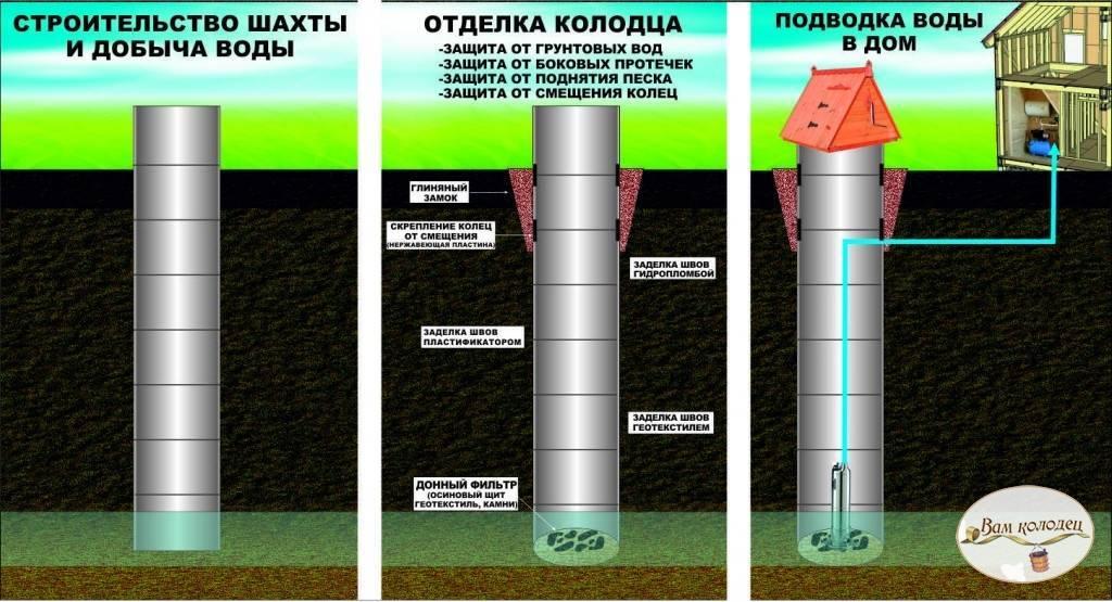 Что лучше - колодец или скважина? водоснабжение дома :: syl.ru
