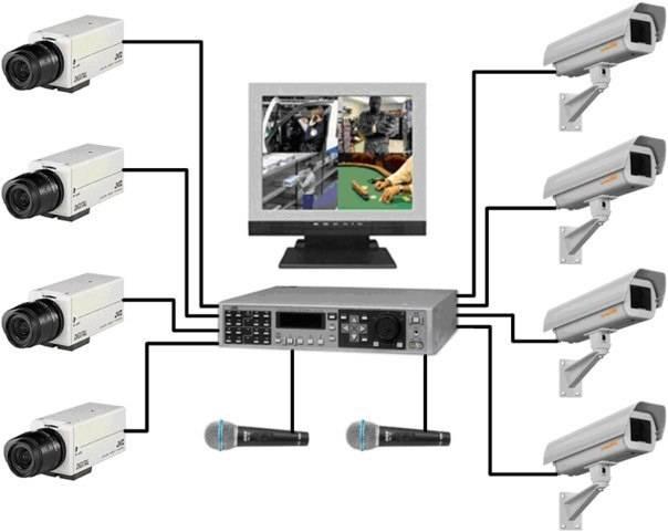 Система видеонаблюдение для дачи, частного дома своими руками: как установить?