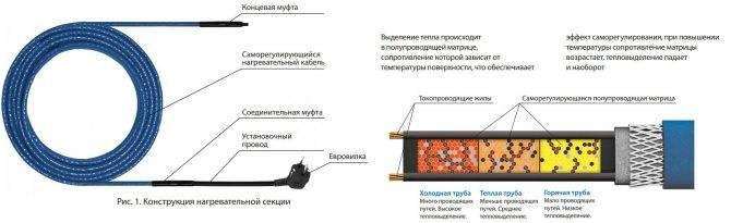 Установка нагревательного греющего кабеля для труб. | монтаж, расчёт и подключение греющего кабеля водопровода своими руками.