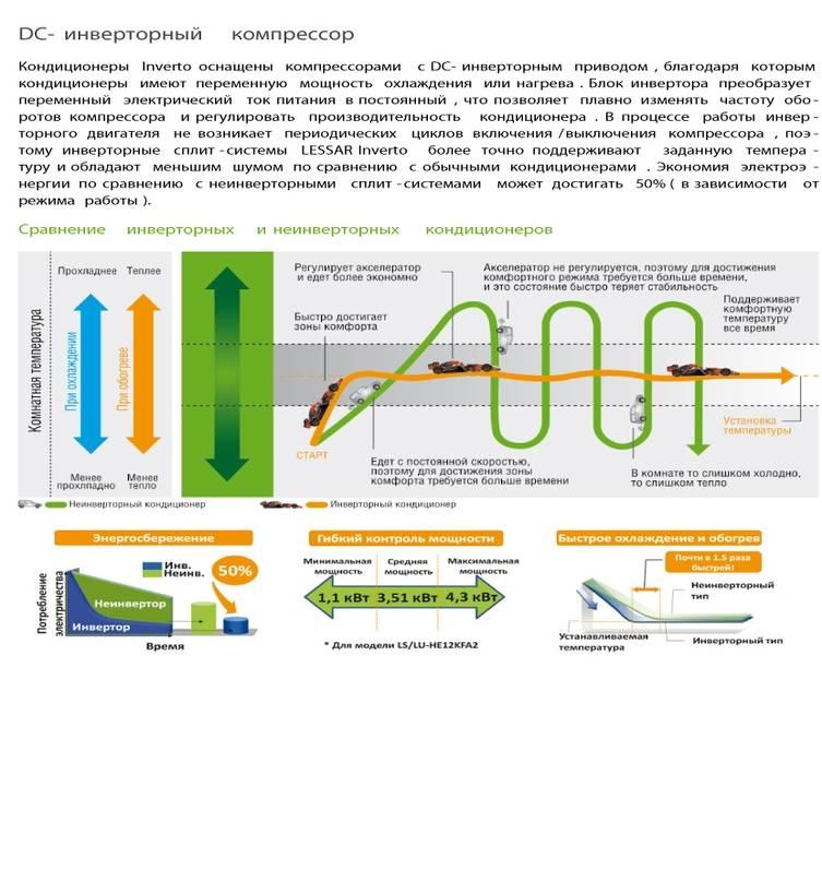 Какой кондиционер лучше выбрать – инверторный или обычный — вентиляция и кондиционирование