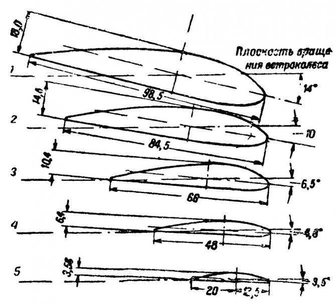 Возможные варианты изготовления ветрогенераторов своими руками
