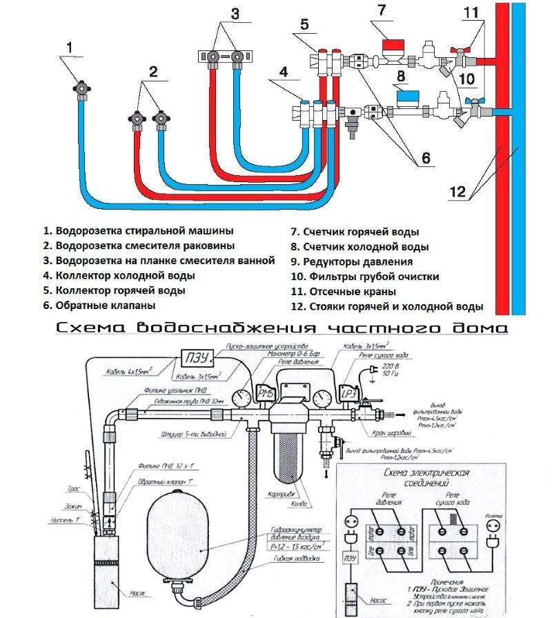 Система водоснабжения частного и многоэтажного дома с повышением давления | гидро гуру