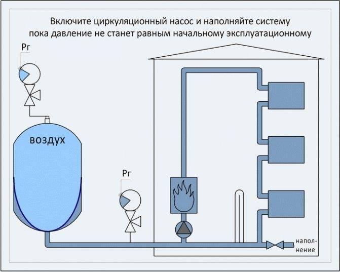 Расширительный бак для отопления закрытого типа: установка, давление, монтаж системы, как установить мембранное устройство