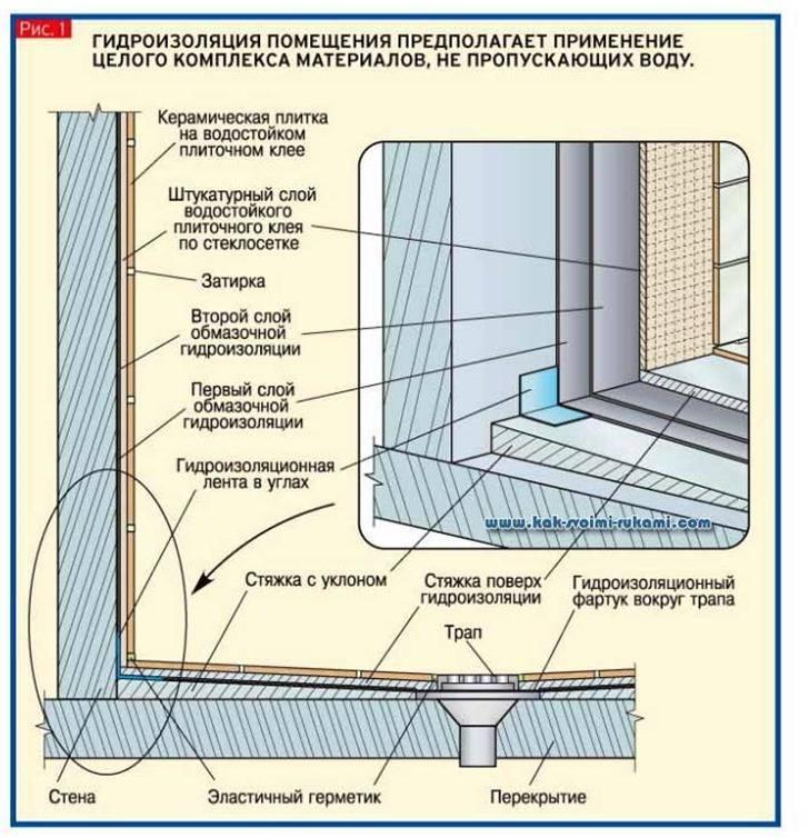 Гидроизоляция пола в квартире под стяжку: какой материал лучше - праймер или пленку