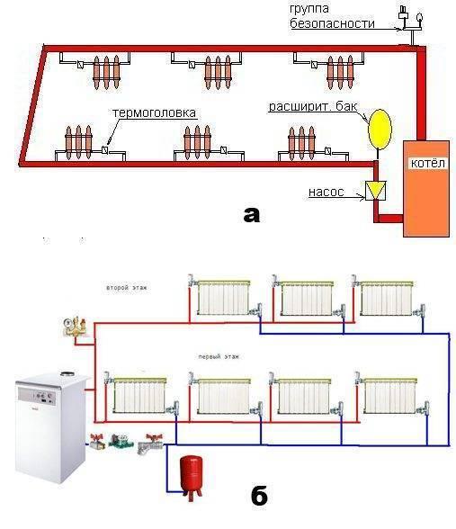Актуальные требования для установки газового котла в частном доме