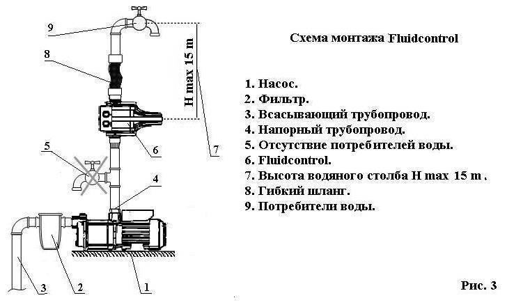 Как подключить и отрегулировать реле давления воды.