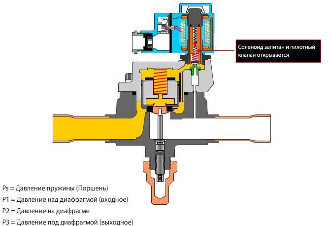 Соленоидный клапан электромагнитный ev220, данфосс, asco
