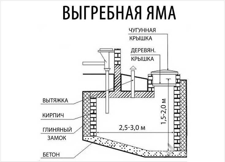 Устройство выгребной ямы в частном доме: виды конструкций и схем, правила и требования возведения