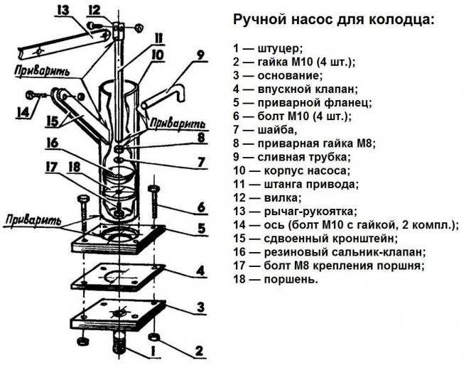 Водяной насос своими руками - виды и способы изготовления на vodatyt.ru