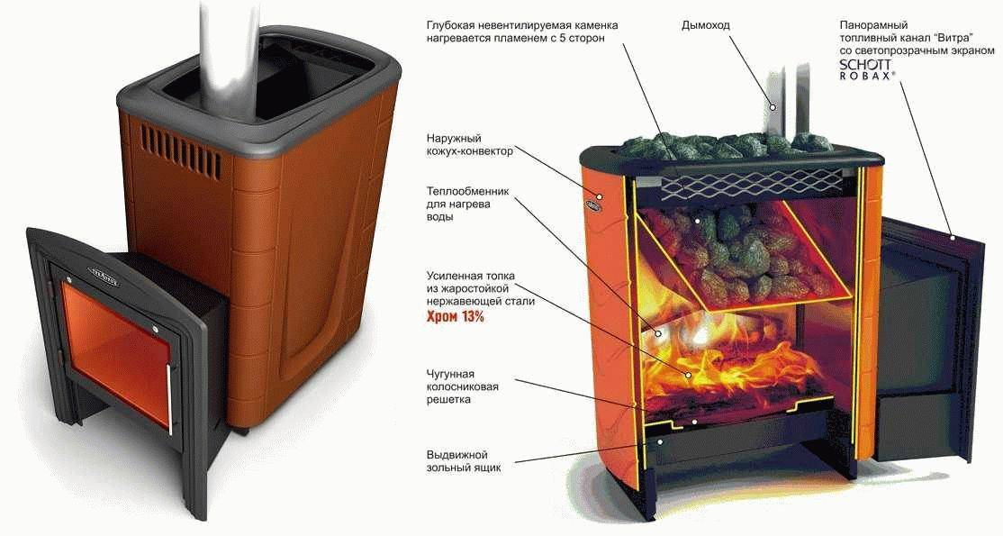 Каменка для бани: разновидности печей и технология строительства, выбор материала
