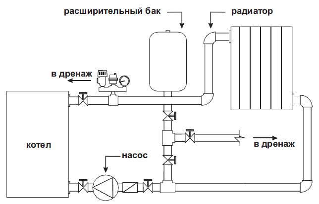 Нужен ли расширительный бак для настенного газового котла