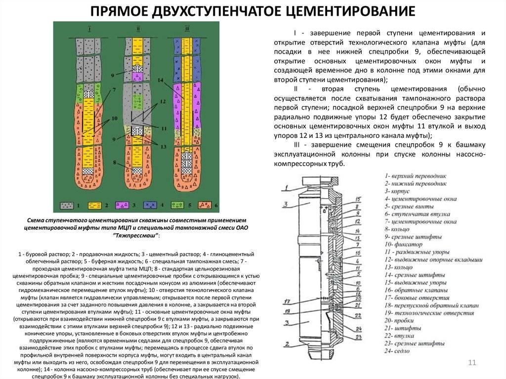 Технология цементирования