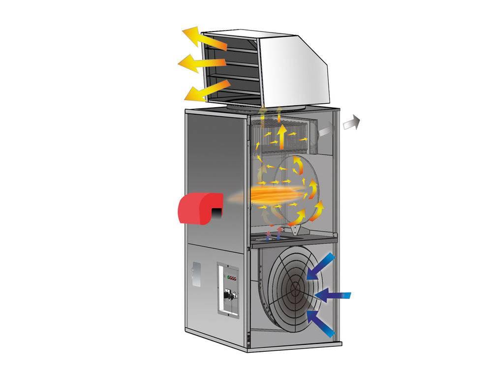 Теплогенераторы для воздушного отопления на твердом топливе - лучшее отопление