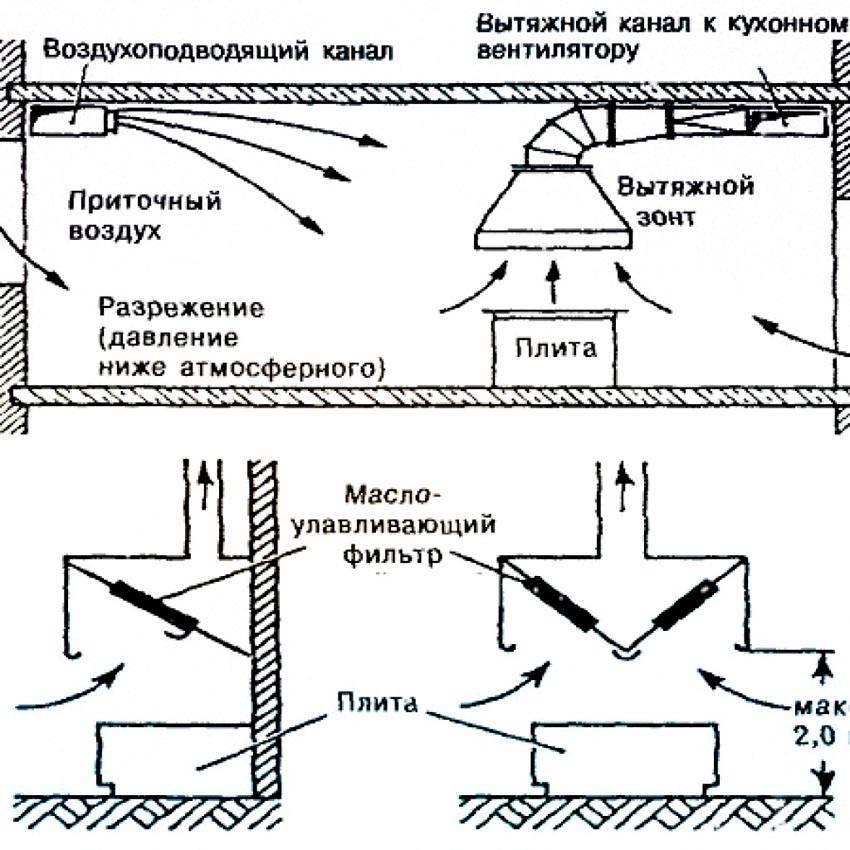 Вентиляция на кухне: варианты устройства и схемы установки - точка j