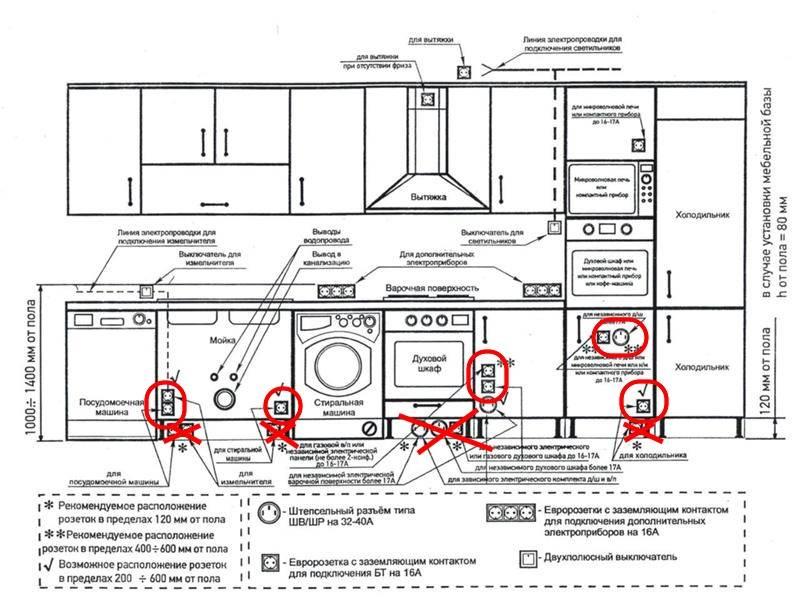 Расстояние от газопровода до кабеля: пуэ для электрического (электрокабеля) 380 в под землей, между проводами связи по нормам