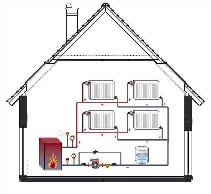 Сравнение вариантов отопления загородного дома: виды и решение проблемы с отоплением