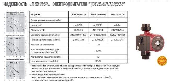 Выбираем циркуляционный насос для отопления: на что обратить внимание? | ichip.ru