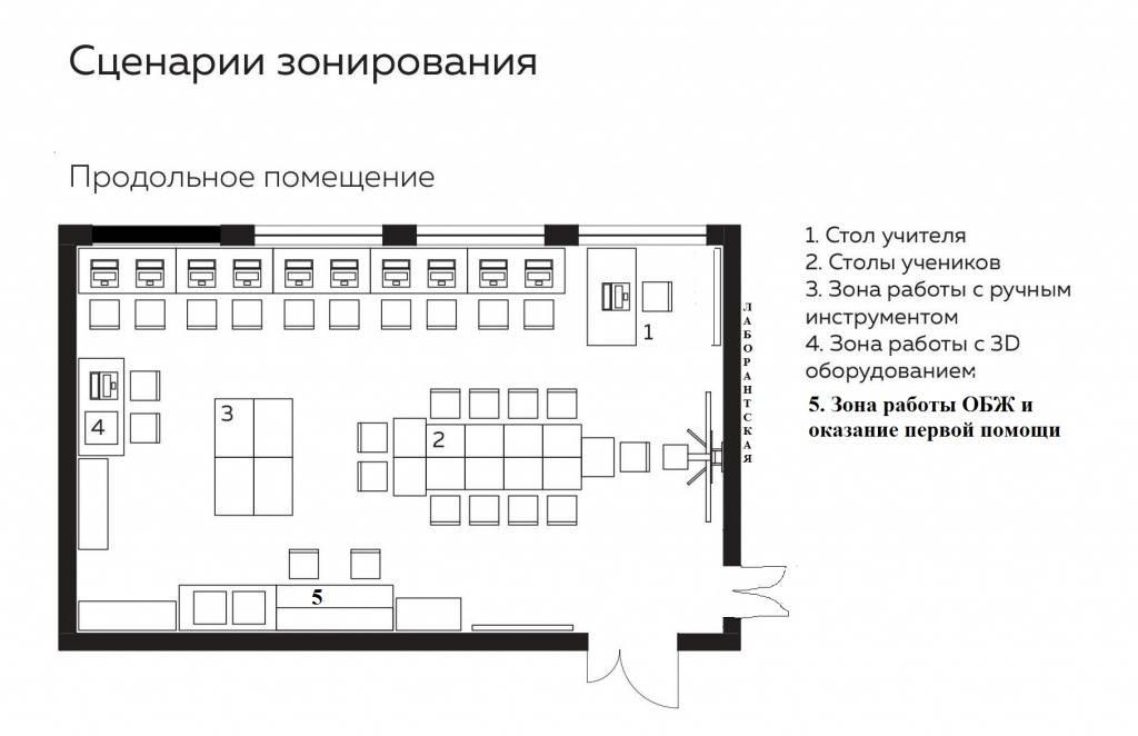Расстановка мебели и планировка в офисном интерьере