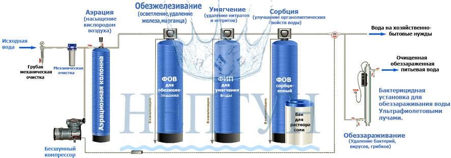 Особенности проведения анализа воды из скважины: когда необходим и какая стоимость