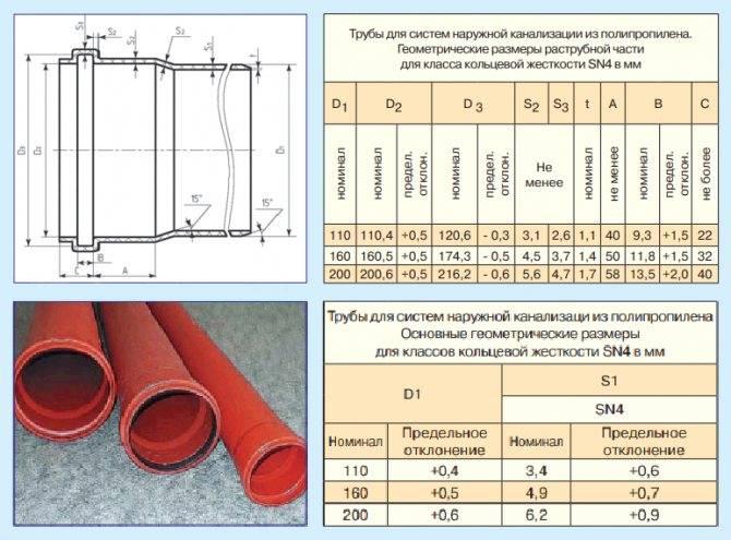 Виды труб пвх для наружной канализации – характеристики и особенности, преимущества и недостатки