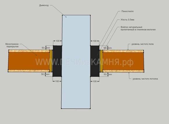 Монтаж дымохода в бане из сэндвич труб – инструкция по установке