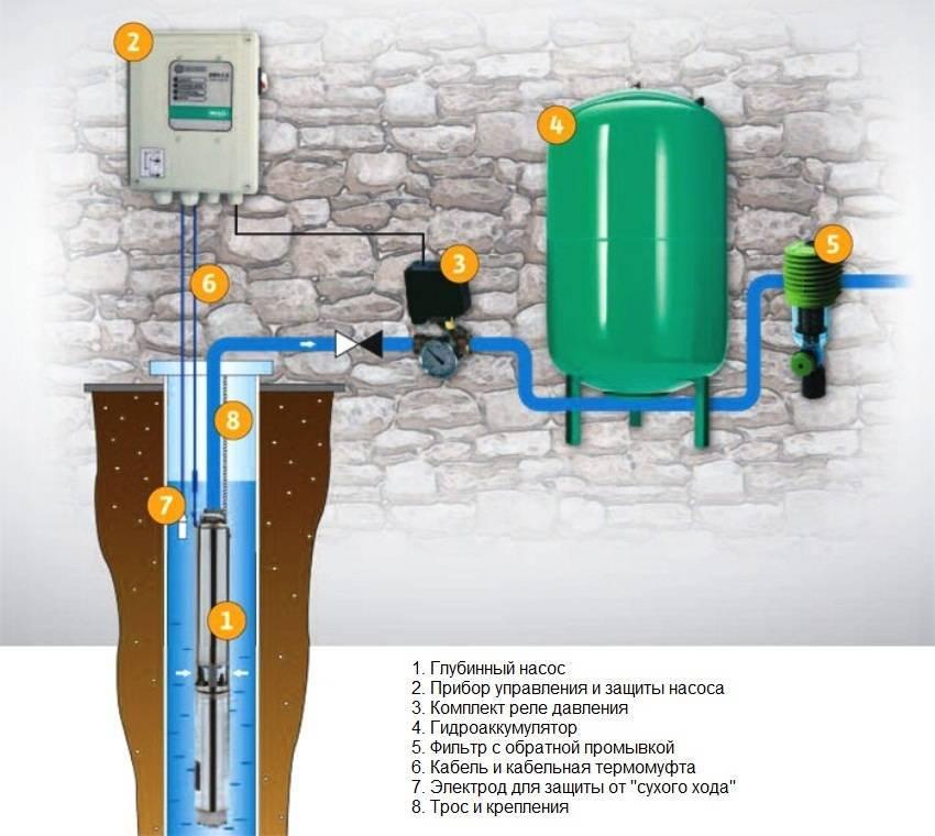 Как подключить насосную станцию к скважине