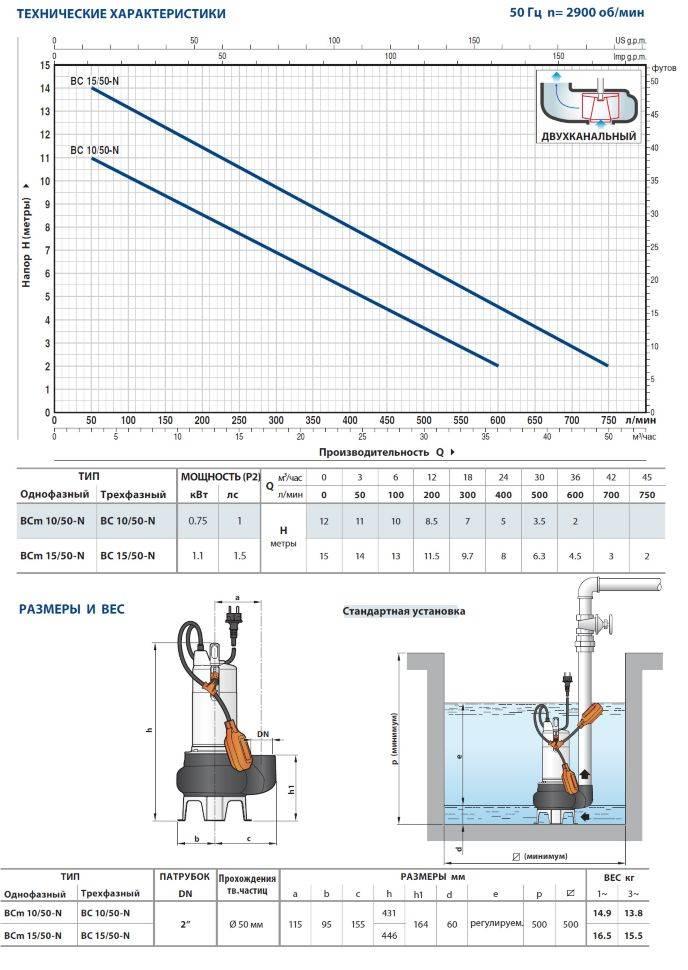 Как выбрать фекальный насос для дачи: обзор видов - точка j