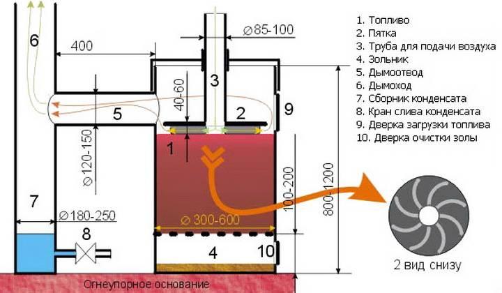 Печка бубафоня своими руками из газового баллона и бочки: чертежи, изготовление, отзывы