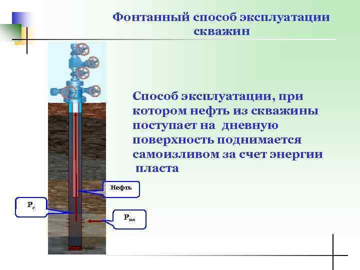 Заиливание скважины: возможные варианты решения проблемы | гидро гуру