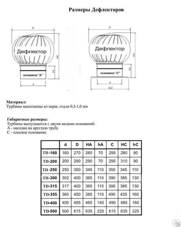 Рейтинг лучших вентиляционных дефлекторов на 2021 год