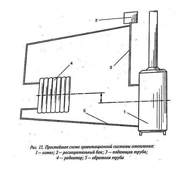 Схемы систем отопления в частном доме: фото, советы мастера