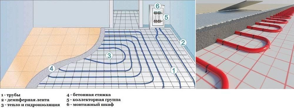 Шаг укладки трубы 16-20 мм для водяного пола, схема укладки