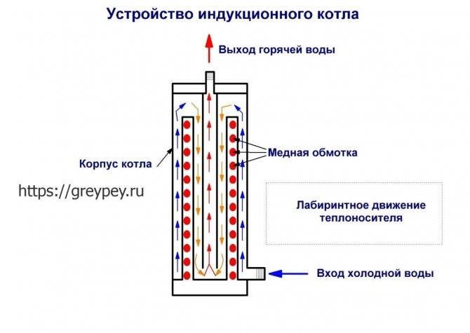 Электродный котел галан — принцип работы, отзывы