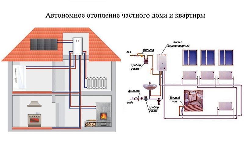 Автономное отопление в квартире – на что обратить внимание