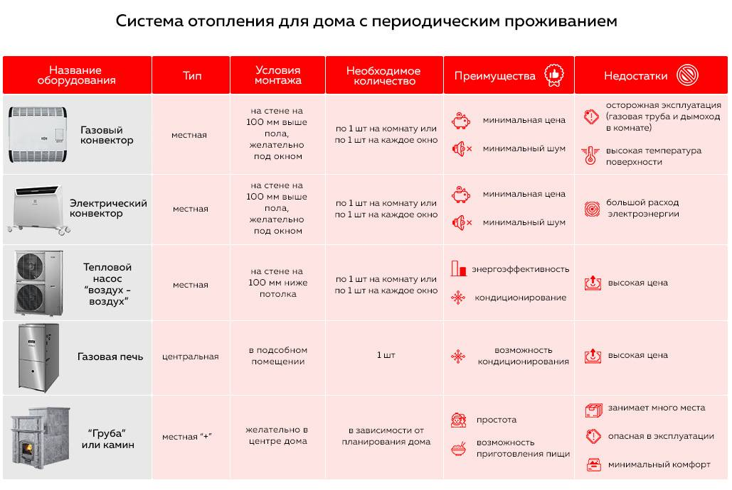 Обзор лучших газовых котлов: топ-20 моделей 2020-2021 года с описанием технических характеристик и отзывы покупателей