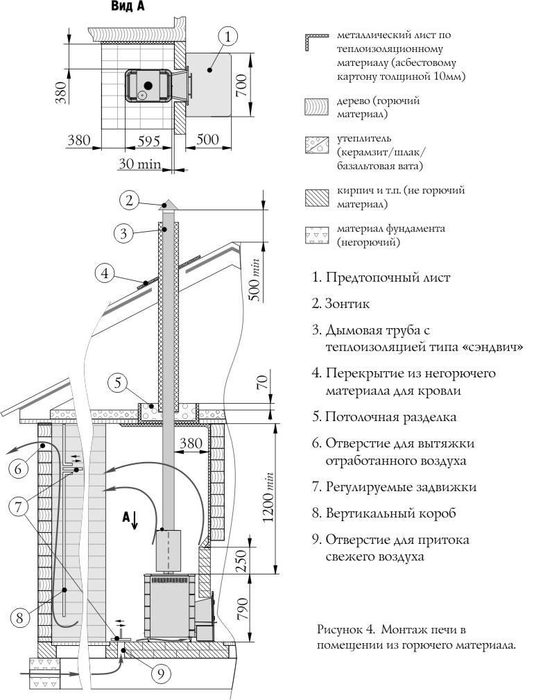 Печь для бани своими руками: 4 вида с чертежами, фото и порядовкой