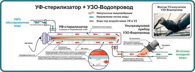 Дезинфекция воды в колодце: популярные средства и особенности проведения процедуры обеззараживания