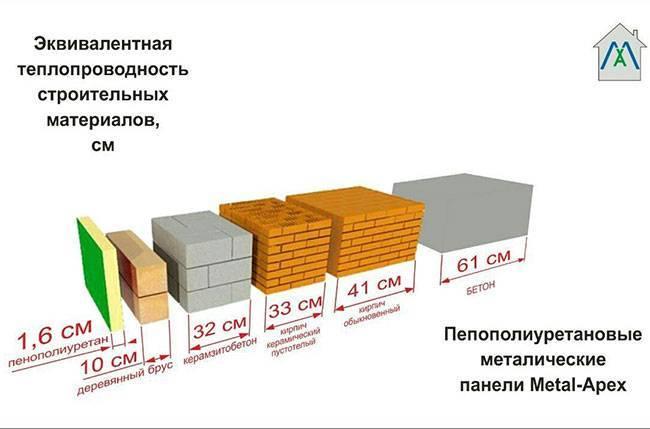 Теплопроводность строительных материалов: сравнение по толщине, сколько у бетона