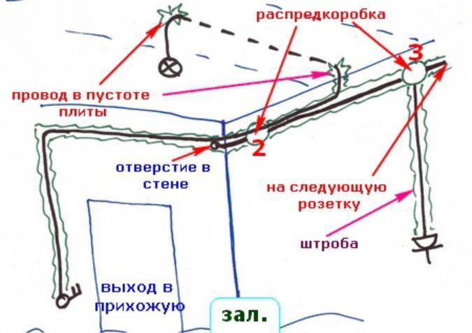 Электропроводка в квартире своими руками – пошаговая инструкция к применению