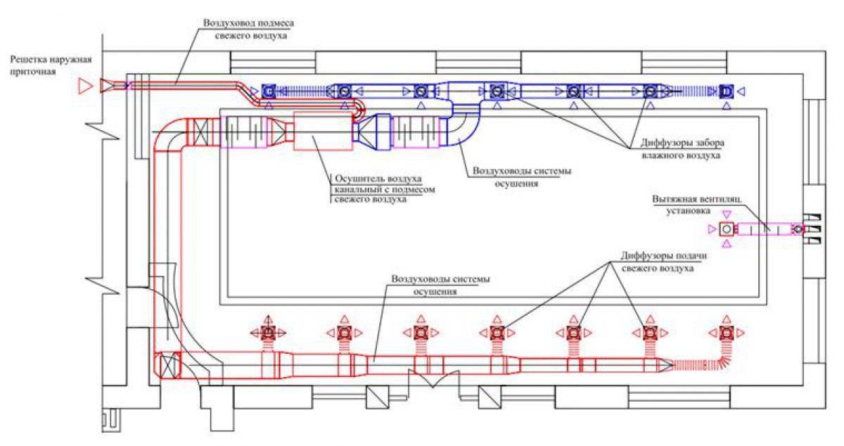 Вентиляция бассейна в доме: расчет, осушение, схема